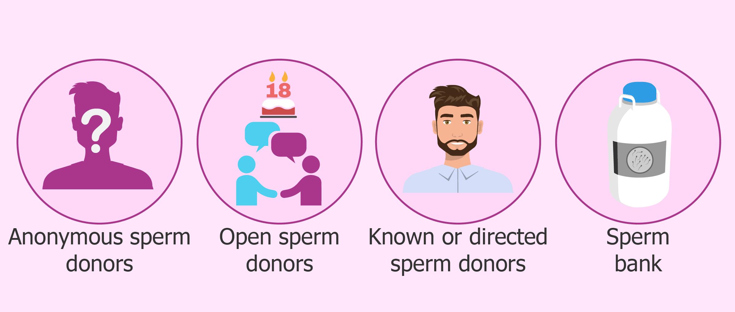 Sperm Donor New York